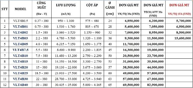 QUẠT LY TÂM TRUNG ÁP VLT 4B (1400 RPM) - MÃ HÀNG: VLT-4B